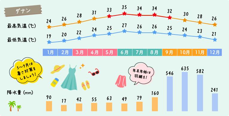 ダナンの天気と気候グラフ