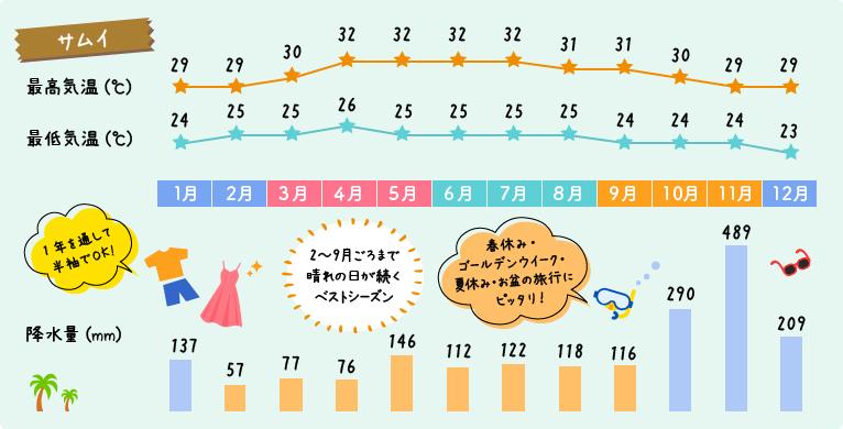 サムイ島の天気と気温グラフ