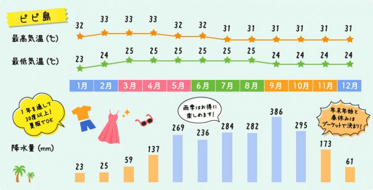 ピピ島の天気や気温のグラフ