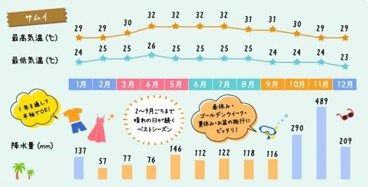 サムイ島の年間の気温の変化グラフと降水量のグラフ