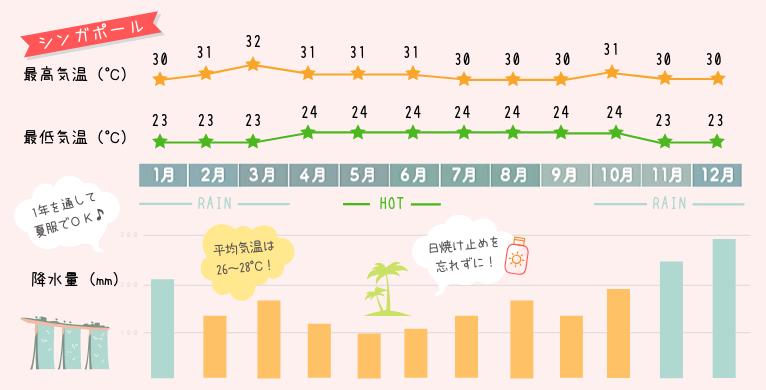 【シンガポールの天気・気温】何月がベストシーズン?観光の目的に合わせた時期をご紹介