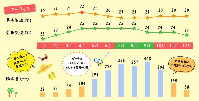 ベトナム・フーコック島の天気と気温