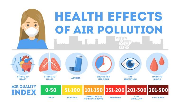 旅行前に知っておきたい「大気汚染指数」とは