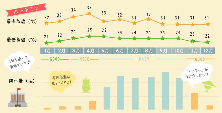 ホーチミンの年間の天気や気温、降水量