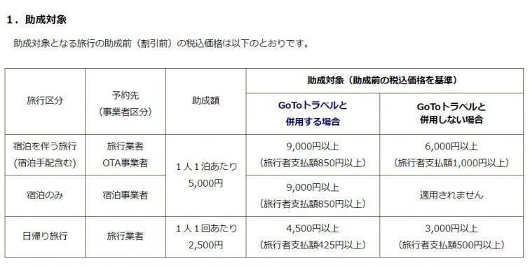 トラベル 都民 to go 東京 新型コロナ:進むも地獄、退くも地獄 「Go
