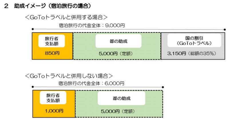 OTOトラベル 東京都民 上乗せ支援